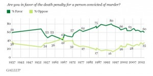 Support for the death penalty is at its lowest level in the U.S. in more than 40 years, according to a Gallup poll. (Chart: Gallop.com.)