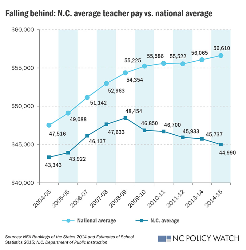 Losing its luster | NC Policy Watch