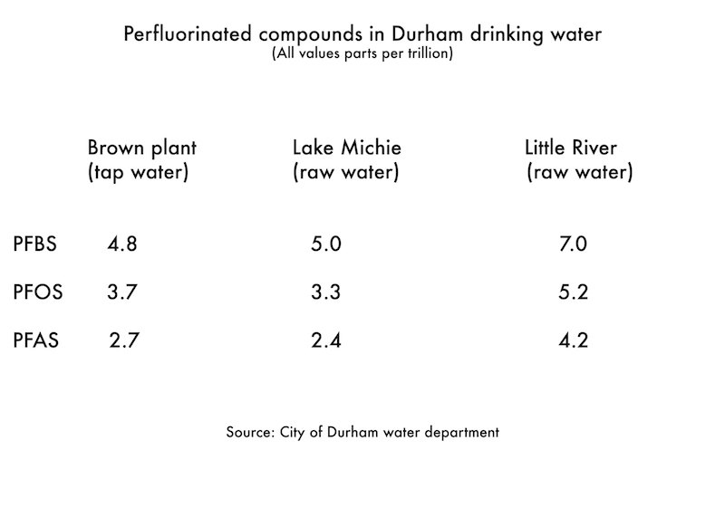 Chemical Contamination Detected In Durham Drinking Water New
