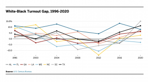 Monday numbers: a closer look at the election turnout rates of white and Black voters